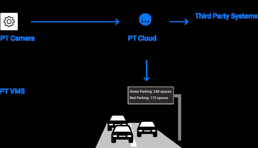 PT Scheme